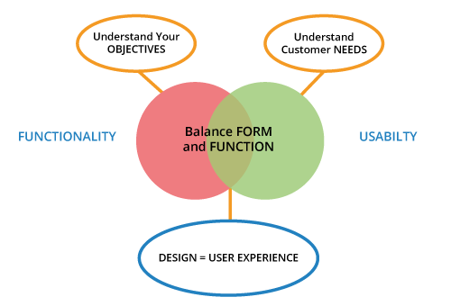 Website design - Balance form and function