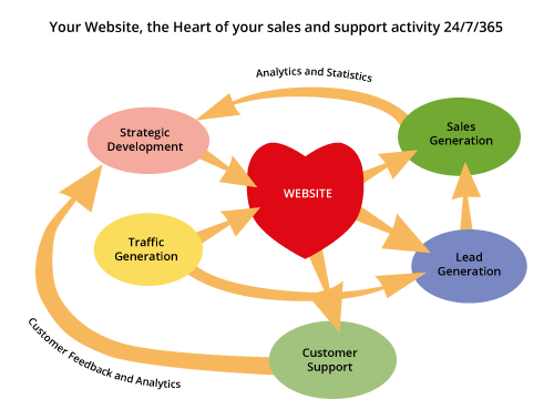 Your Website - the Heart of Your Sales and Service Activity 24/7/365