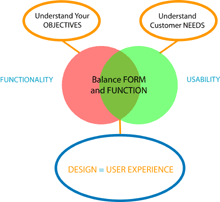 Website Design - Form v Function